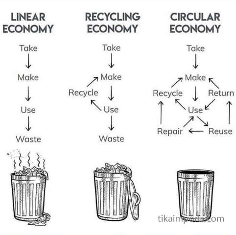 visual diagram of circular economy - reduce, reuse, recycle