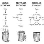 visual diagram of circular economy - reduce, reuse, recycle